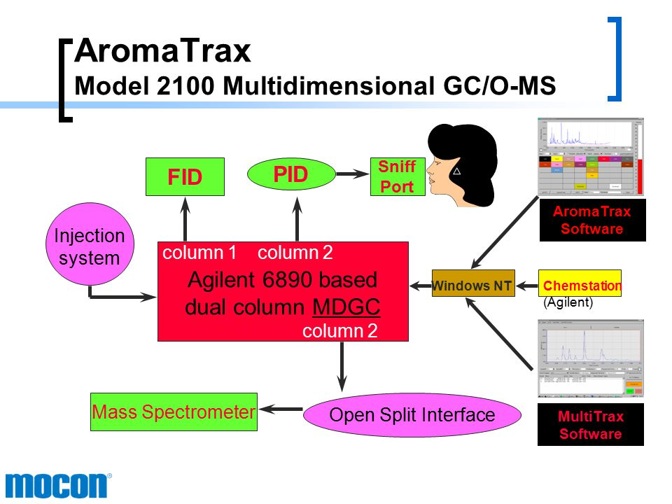 AromaTrax Approach: An Integrated Analytical Approach to Studying Flavor/Aroma Interactions Instrumentation / Techniques:  Simultaneous Olfactory and Mass Spec Detection  Multidimensional Gas Chromatography - Dean Switch.Heart Cutting (Fractions), Cryogenic Trapping, Back Flushing  Inlet sampling techniques to maximize concentrations of aroma significant compounds.