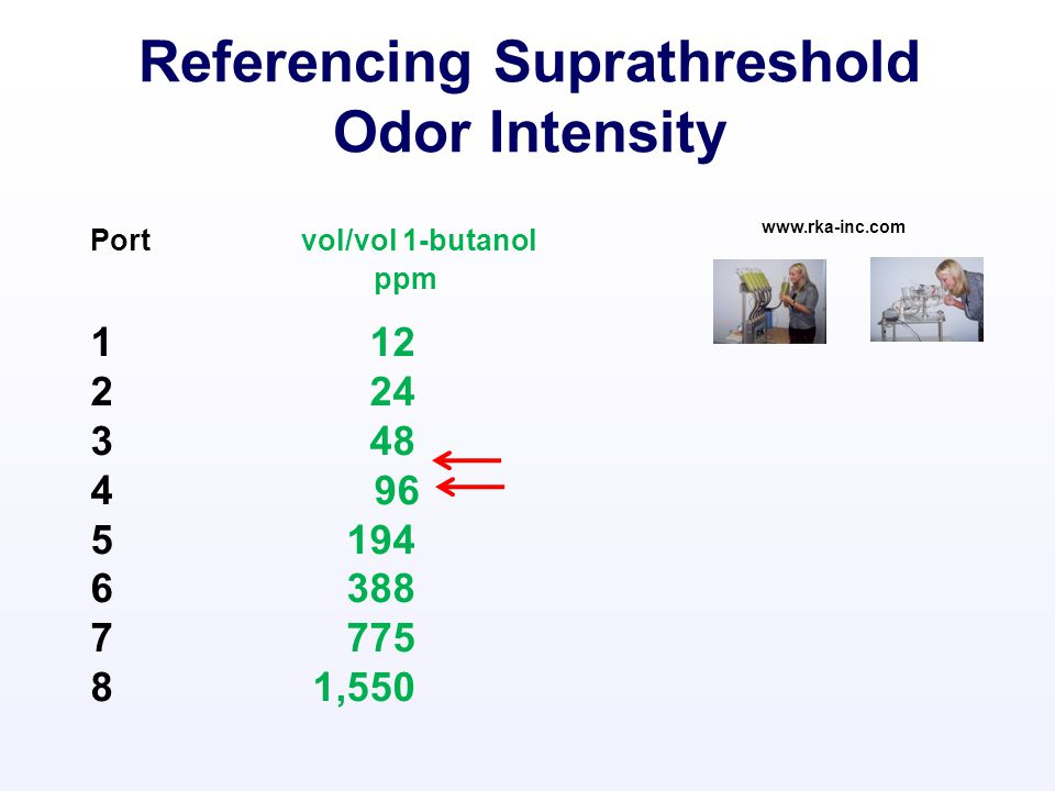 Port vol/vol 1-butanol ppm 1 12 2 24 3 48 4 96 5 194 6 388 7 775 8 1,550 www.rka-inc.com Referencing Suprathreshold Odor Intensity