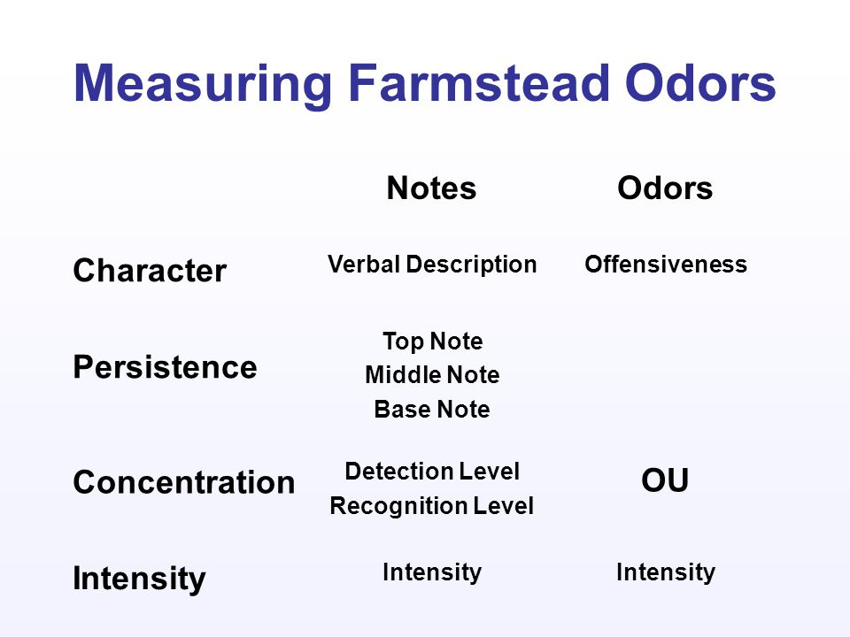 NotesOdors Character Verbal DescriptionOffensiveness Persistence Top Note Middle Note Base Note Concentration Detection Level Recognition Level OU Intensity Measuring Farmstead Odors