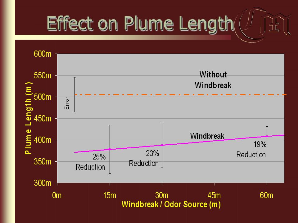 Effect on Plume Length