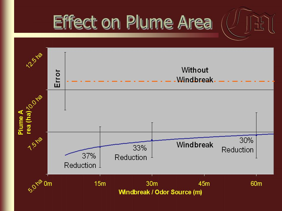 Effect on Plume Area