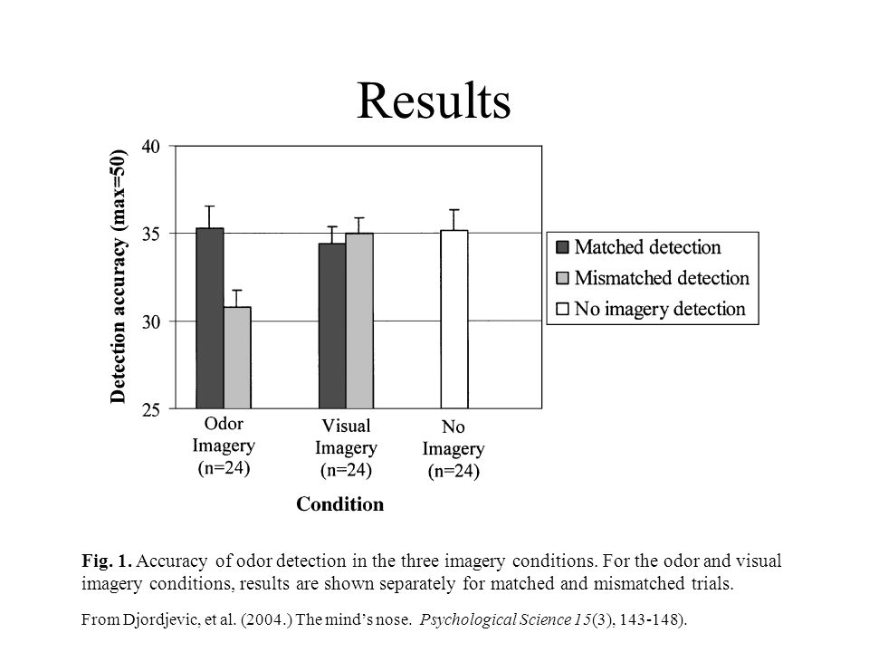 Results Fig. 1. Accuracy of odor detection in the three imagery conditions. For the odor and visual imagery conditions, results are shown separately f