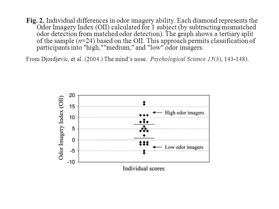 Fig. 2. Individual differences in odor imagery ability. Each diamond represents the Odor Imagery Index (OII) calculated for 1 subject (by subtracting