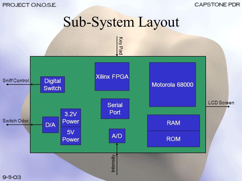 Sub-System Layout Motorola 68000 Xilinx FPGA A/D Intensity Switch Odor Sniff Control Key Pad LCD Screen D/A RAM ROM Digital Switch 3.2V Power 5V Power