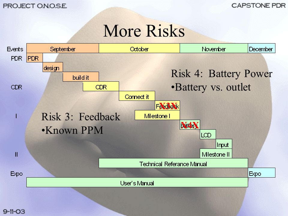 More Risks Risk 4: Battery Power Battery vs. outlet X4X X3X Risk 3: Feedback Known PPM