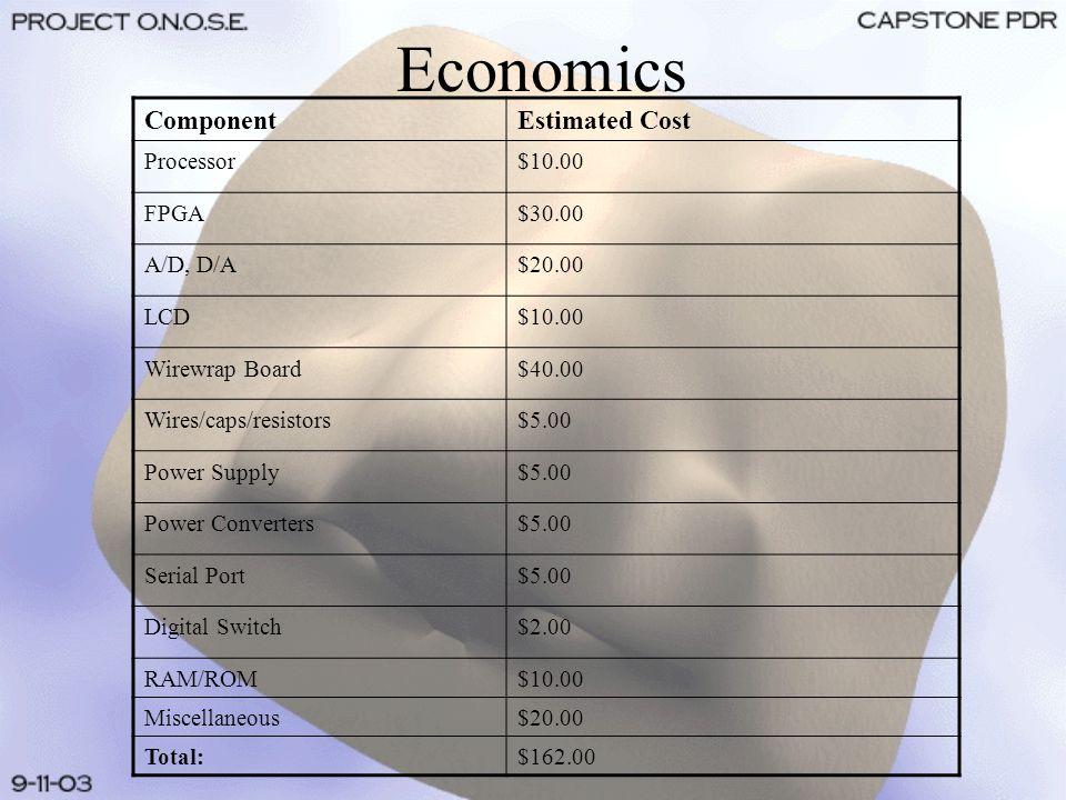 Economics ComponentEstimated Cost Processor$10.00 FPGA$30.00 A/D, D/A$20.00 LCD$10.00 Wirewrap Board$40.00 Wires/caps/resistors$5.00 Power Supply$5.00