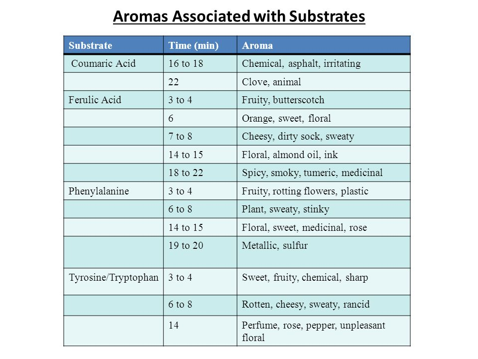 Aromas Associated with Substrates SubstrateTime (min)Aroma Coumaric Acid16 to 18Chemical, asphalt, irritating 22Clove, animal Ferulic Acid3 to 4Fruity, butterscotch 6Orange, sweet, floral 7 to 8Cheesy, dirty sock, sweaty 14 to 15Floral, almond oil, ink 18 to 22Spicy, smoky, tumeric, medicinal Phenylalanine3 to 4Fruity, rotting flowers, plastic 6 to 8Plant, sweaty, stinky 14 to 15Floral, sweet, medicinal, rose 19 to 20Metallic, sulfur Tyrosine/Tryptophan3 to 4Sweet, fruity, chemical, sharp 6 to 8Rotten, cheesy, sweaty, rancid 14Perfume, rose, pepper, unpleasant floral