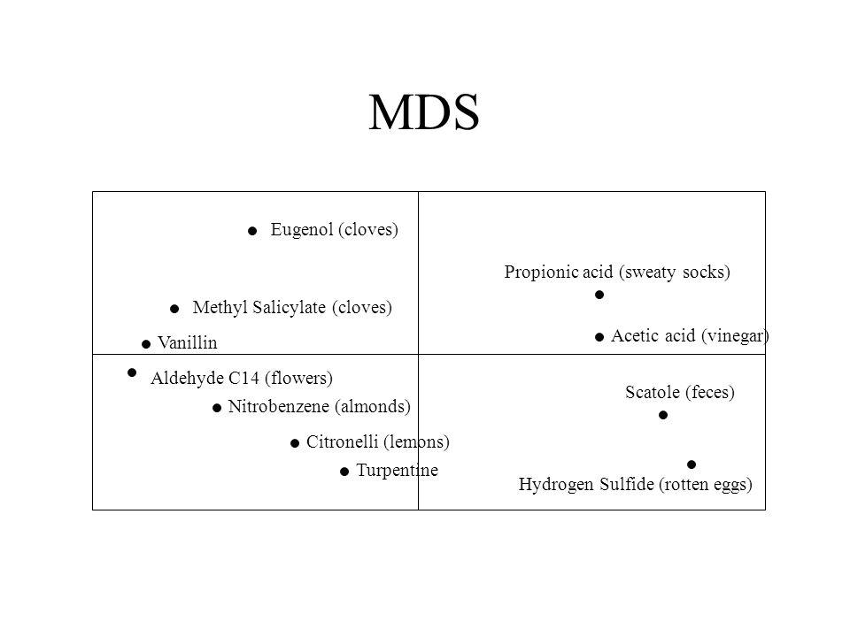 MDS Eugenol (cloves) Methyl Salicylate (cloves) Vanillin Aldehyde C14 (flowers) Nitrobenzene (almonds) Citronelli (lemons) Turpentine Propionic acid (sweaty socks) Acetic acid (vinegar) Scatole (feces) Hydrogen Sulfide (rotten eggs)
