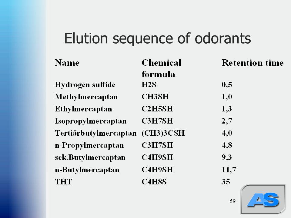 59 Elution sequence of odorants