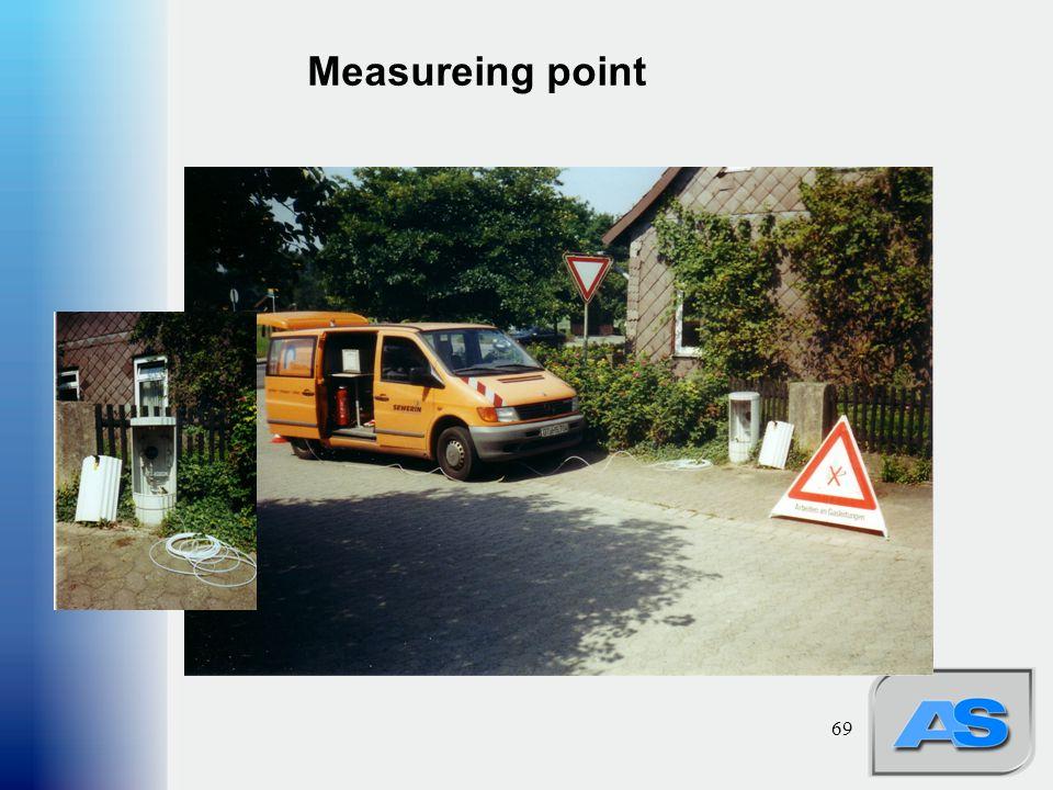 69 Measureing point