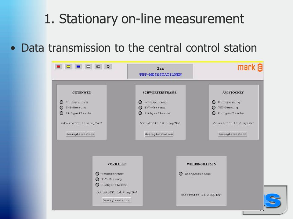 80 1. Stationary on-line measurement Data transmission to the central control station