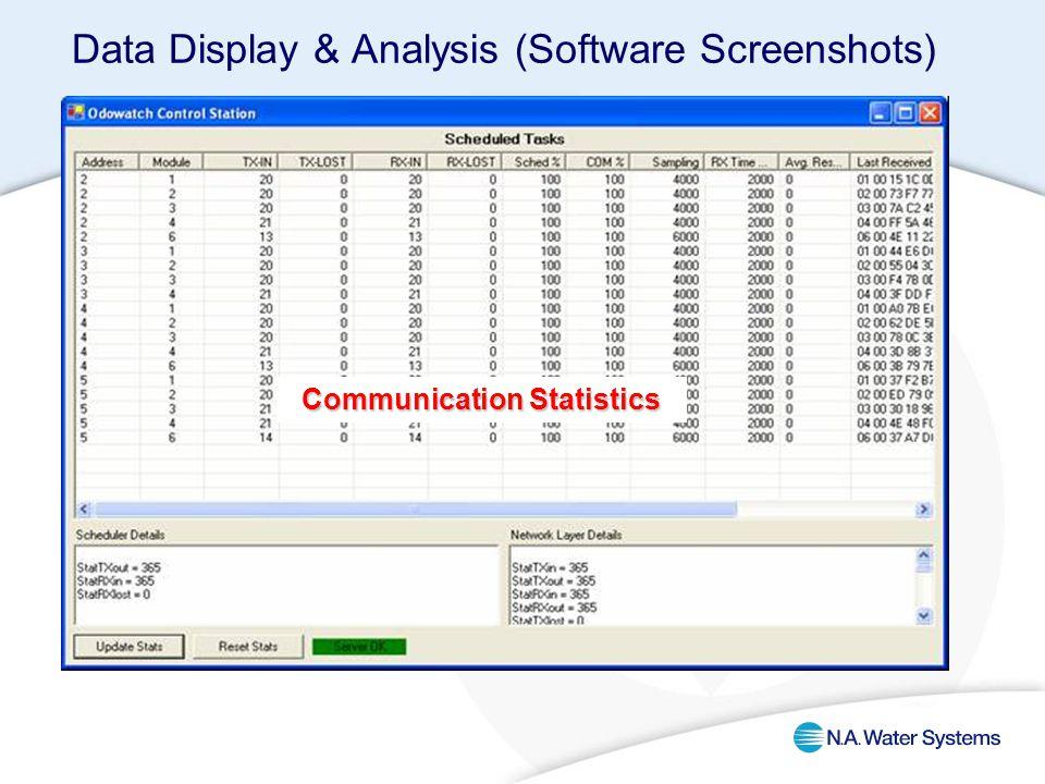 Communication Statistics