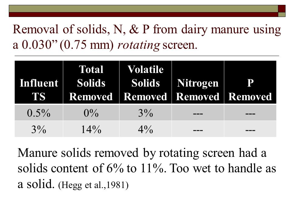 "Removal of solids, N, & P from dairy manure using a 0.030"" (0.75 mm) rotating screen. Influent TS Total Solids Removed Volatile Solids Removed Nitroge"