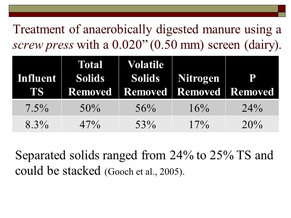 "Treatment of anaerobically digested manure using a screw press with a 0.020"" (0.50 mm) screen (dairy). Influent TS Total Solids Removed Volatile Solid"