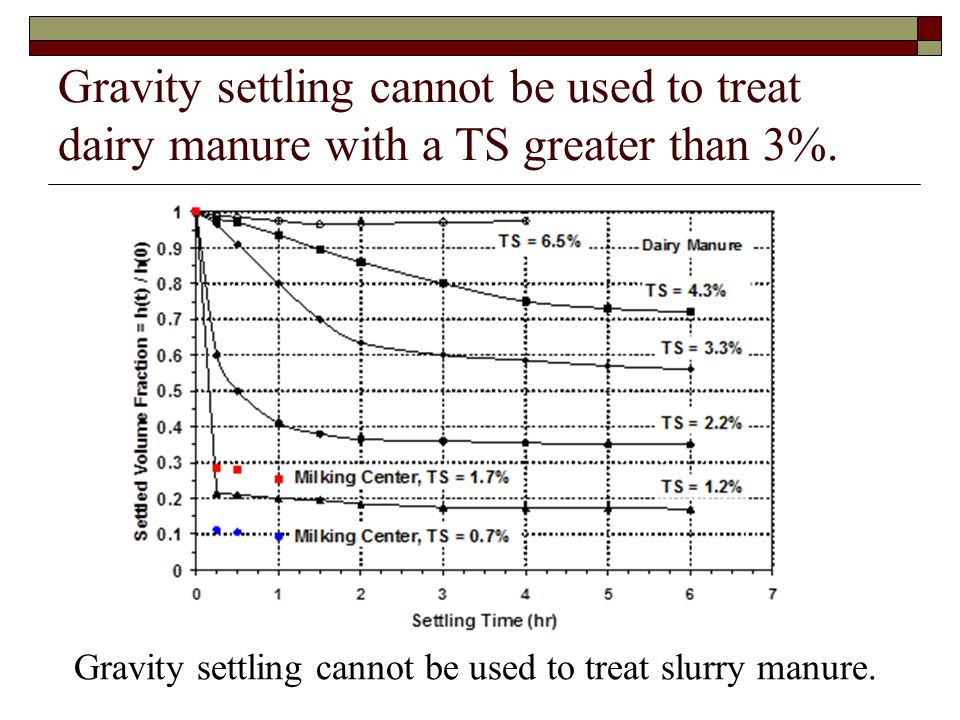 Gravity settling cannot be used to treat dairy manure with a TS greater than 3%. Gravity settling cannot be used to treat slurry manure.