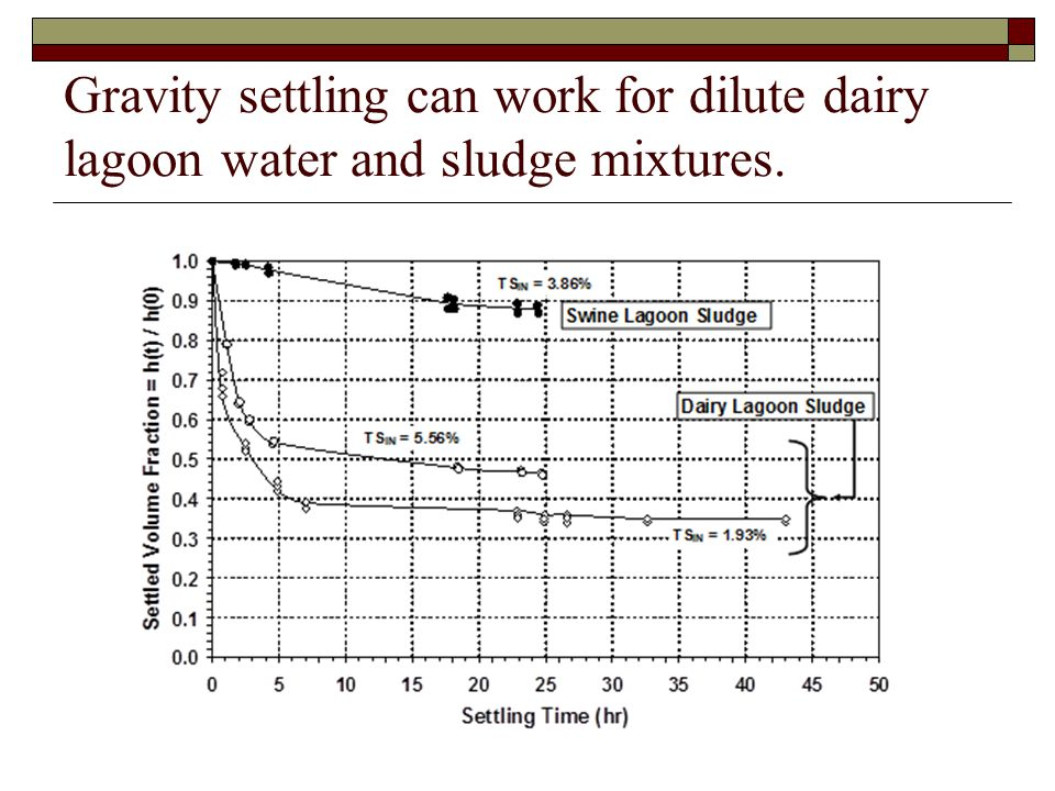 Gravity settling can work for dilute dairy lagoon water and sludge mixtures.