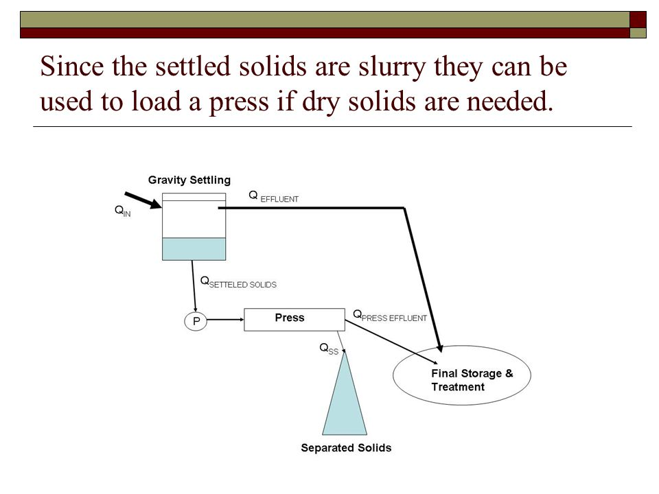 Since the settled solids are slurry they can be used to load a press if dry solids are needed.