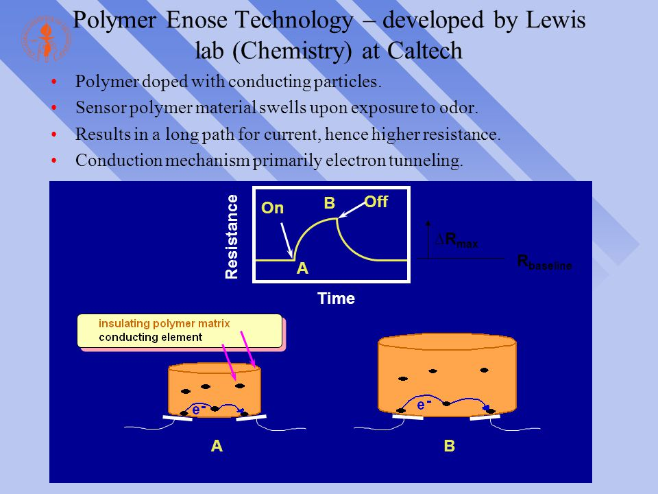 Polymer Enose Technology – developed by Lewis lab (Chemistry) at Caltech Polymer doped with conducting particles. Sensor polymer material swells upon