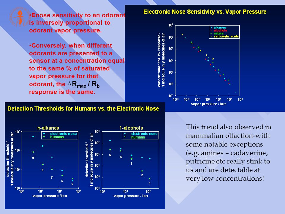 Enose sensitivity to an odorant is inversely proportional to odorant vapor pressure. Conversely, when different odorants are presented to a sensor at