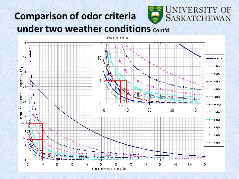 Comparison of odor criteria under two weather conditions Cont'd 6 12.5 7.2
