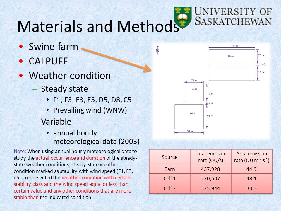 Materials and Methods Swine farm CALPUFF Weather condition – Steady state F1, F3, E3, E5, D5, D8, C5 Prevailing wind (WNW) – Variable annual hourly meteorological data (2003) Note: When using annual hourly meteorological data to study the actual occurrence and duration of the steady- state weather conditions, steady-state weather condition marked as stability with wind speed (F1, F3, etc.) represented the weather condition with certain stability class and the wind speed equal or less than certain value and any other conditions that are more stable than the indicated condition