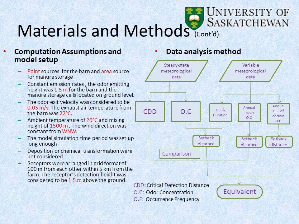 Materials and Methods (Cont'd) Computation Assumptions and model setup – Point sources for the barn and area source for manure storage – Constant emission rates, the odor emitting height was 1.5 m for the barn and the manure storage cells located on ground level.