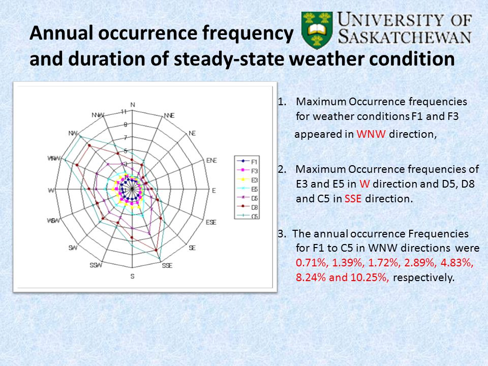 Annual occurrence frequency and duration of steady-state weather condition 1.Maximum Occurrence frequencies for weather conditions F1 and F3 appeared in WNW direction, 2.