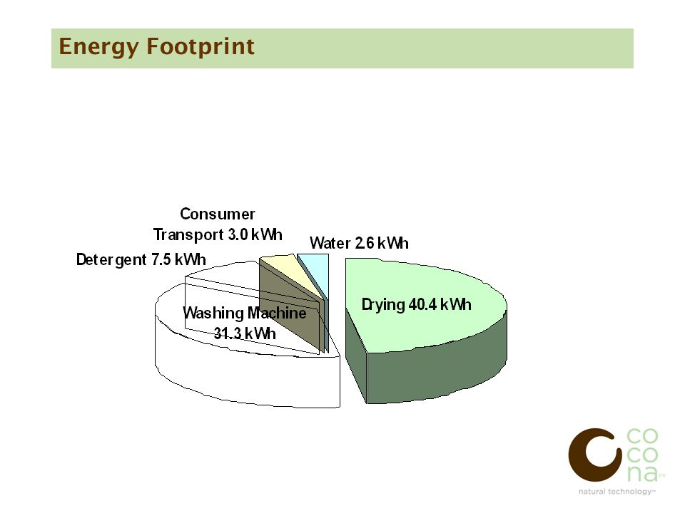 Energy Footprint