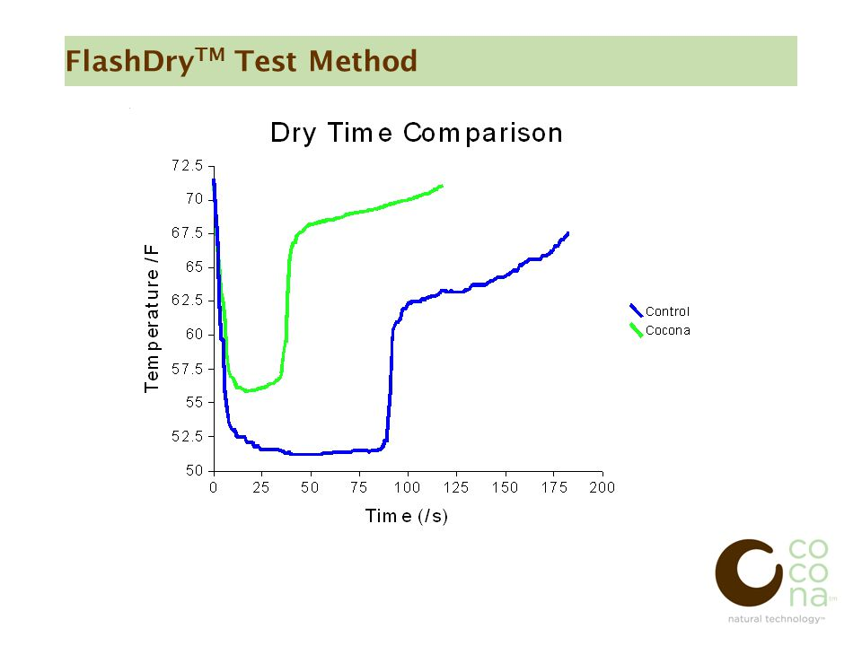 FlashDry TM Test Method