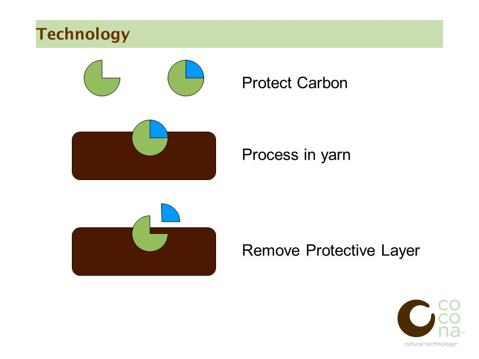 Technology Protect Carbon Process in yarn Remove Protective Layer