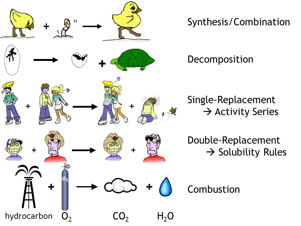 + Synthesis/Combination Decomposition Single-Replacement  Activity Series Double-Replacement  Solubility Rules Combustion O2O2 ++ hydrocarbon CO 2 H2OH2OO2O2