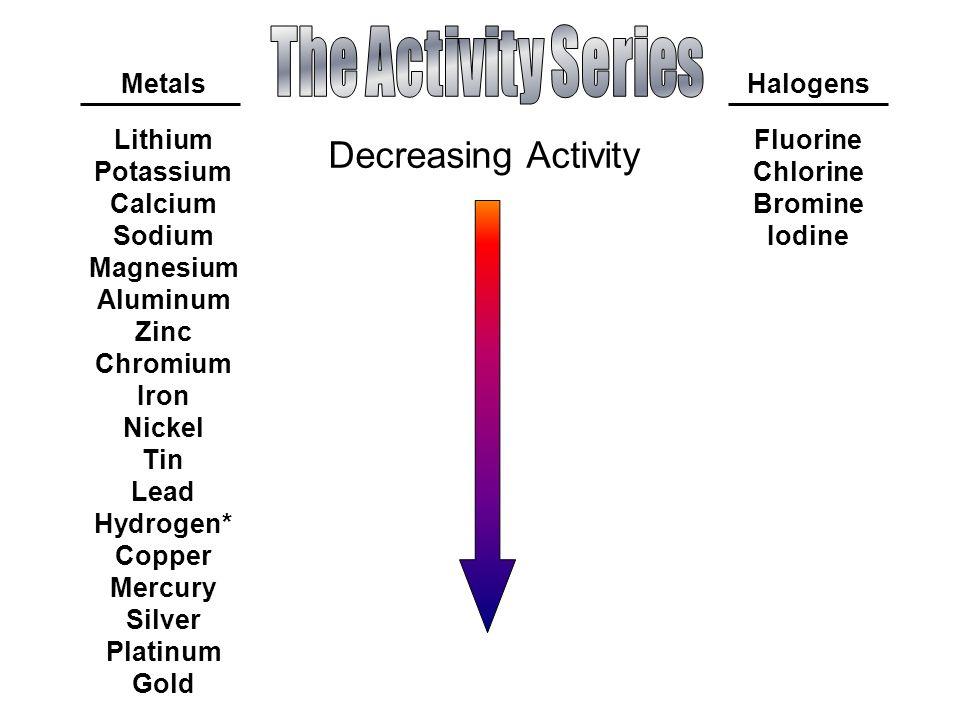 Metals Lithium Potassium Calcium Sodium Magnesium Aluminum Zinc Chromium Iron Nickel Tin Lead Hydrogen* Copper Mercury Silver Platinum Gold Halogens Fluorine Chlorine Bromine Iodine Decreasing Activity