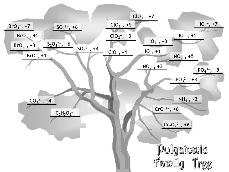 BrO 4 , +7 SO 4 2 , +6 BrO 3 , +5 BrO 2 , +3 BrO , +1 SO 3 2 , +4 S 2 O 3 2 , +6 ClO 4 , +7 ClO 3 , +5 ClO 2 , +3 ClO , +1 IO 4 , +7 IO 3 , +5 IO 2 , +3 IO , +1 NO 3 , +5 NO 2 , +3 PO 4 3 , +5 PO 3 3 , +3 NH 4 +, -3 CrO 4 2 , +6 Cr 2 O 7 2 , +6 CO 3 2 , +4 C2H3O2C2H3O2