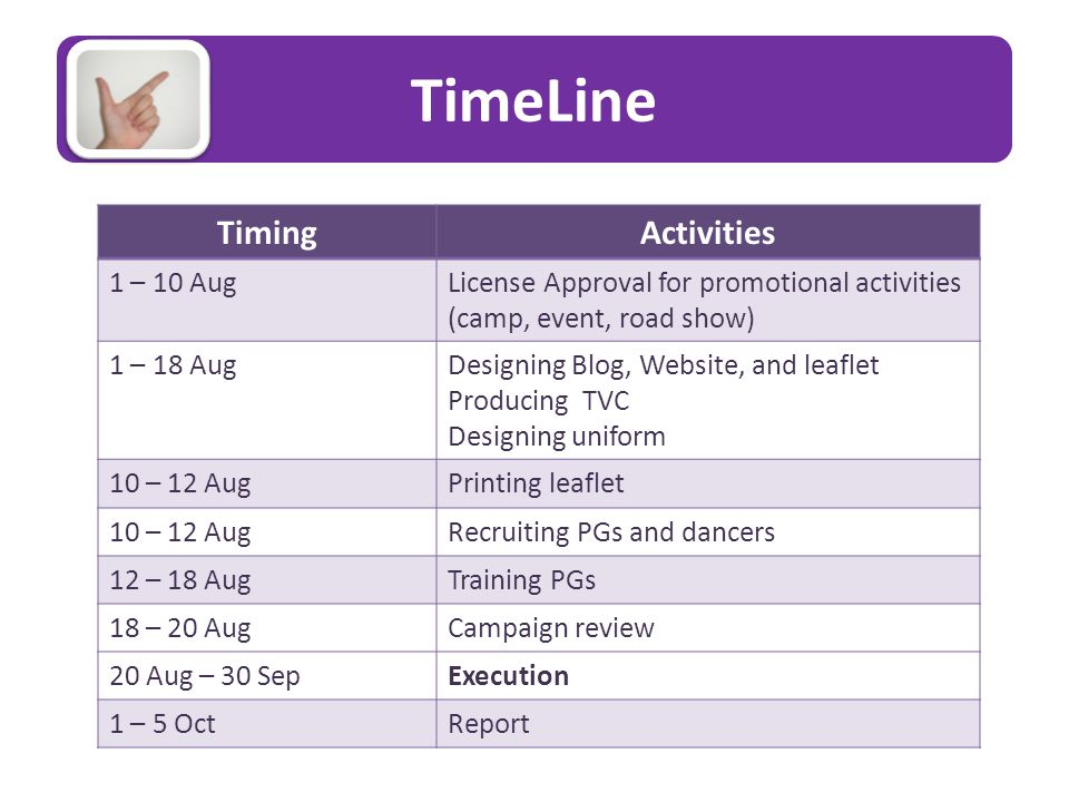 TimeLine TimingActivities 1 – 10 AugLicense Approval for promotional activities (camp, event, road show) 1 – 18 AugDesigning Blog, Website, and leaflet Producing TVC Designing uniform 10 – 12 AugPrinting leaflet 10 – 12 AugRecruiting PGs and dancers 12 – 18 AugTraining PGs 18 – 20 AugCampaign review 20 Aug – 30 SepExecution 1 – 5 OctReport