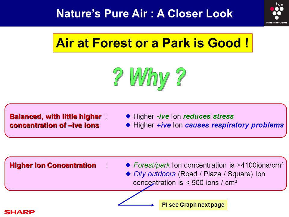 Nature's Pure Air : A Closer Look Higher Ion Concentration Higher Ion Concentration :  Forest/park Ion concentration is >4100ions/cm³  City outdoors (Road / Plaza / Square) Ion concentration is < 900 ions / cm³ Air at Forest or a Park is Good .