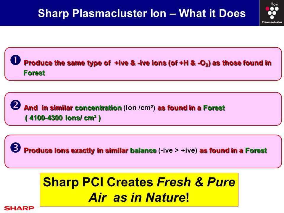 Sharp Plasmacluster Ion – What it Does Sharp PCI Creates Fresh & Pure Air as in Nature.