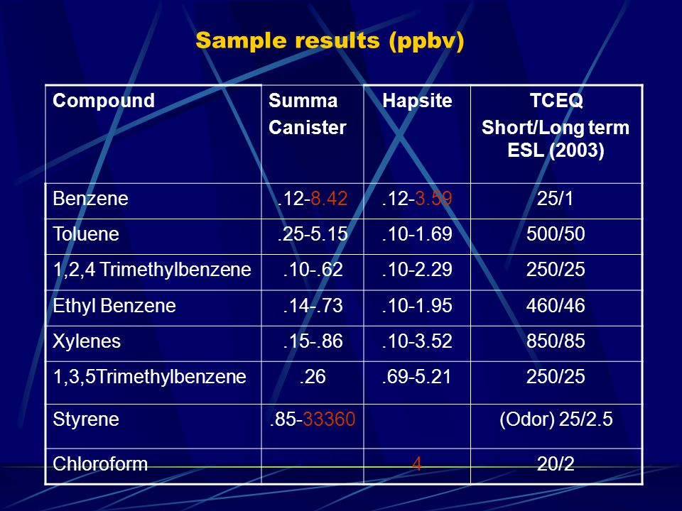 Sample results (ppbv) CompoundSumma Canister HapsiteTCEQ Short/Long term ESL (2003) Benzene.12-8.42.12-3.5925/1 Toluene.25-5.15.10-1.69500/50 1,2,4 Tr