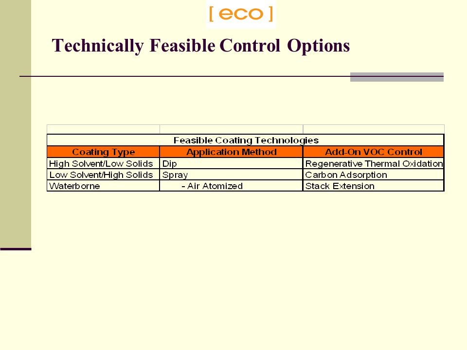 Technically Feasible Control Options