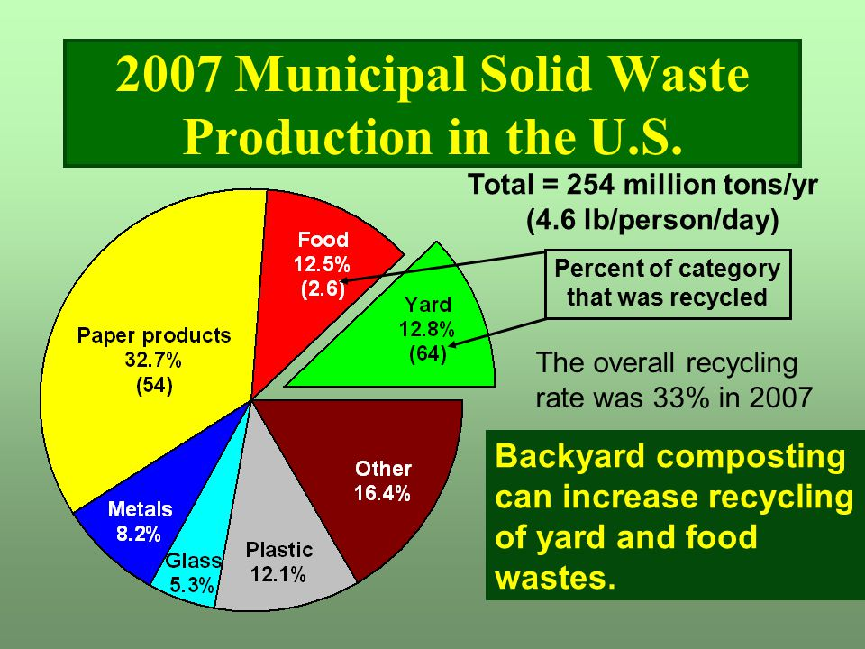 1998 U.S. Municipal Solid Waste Generation 2007 Municipal Solid Waste Production in the U.S. Total = 254 million tons/yr (4.6 lb/person/day) Backyard