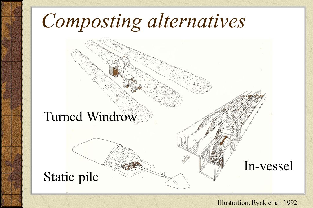 Composting alternatives Static pile Turned Windrow In-vessel Illustration: Rynk et al. 1992