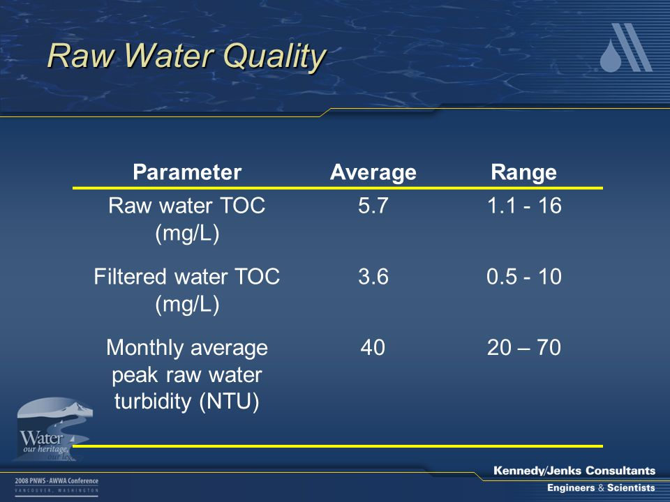 Raw Water Quality ParameterAverageRange Raw water TOC (mg/L) 5.71.1 - 16 Filtered water TOC (mg/L) 3.60.5 - 10 Monthly average peak raw water turbidity (NTU) 4020 – 70