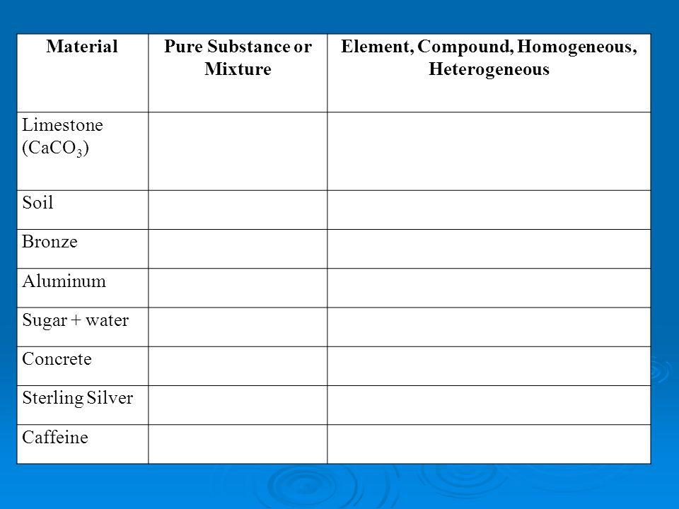 MaterialPure Substance or Mixture Element, Compound, Homogeneous, Heterogeneous Limestone (CaCO 3 ) Soil Bronze Aluminum Sugar + water Concrete Sterling Silver Caffeine