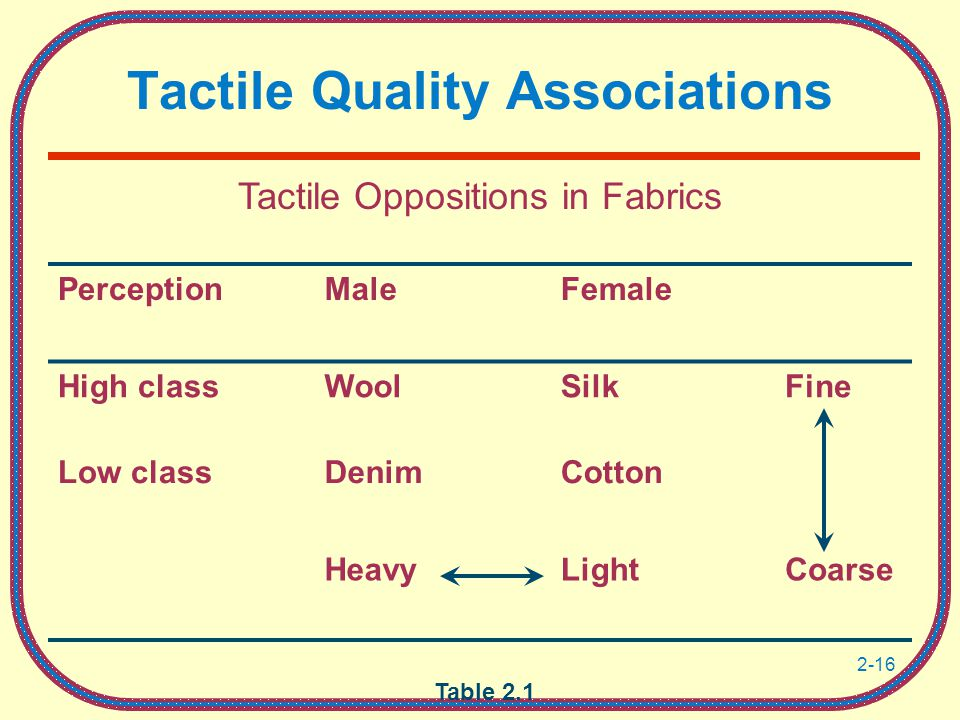 2-16 Tactile Quality Associations Table 2.1 Tactile Oppositions in Fabrics PerceptionMaleFemale High classWoolSilkFine Low classDenimCotton HeavyLightCoarse