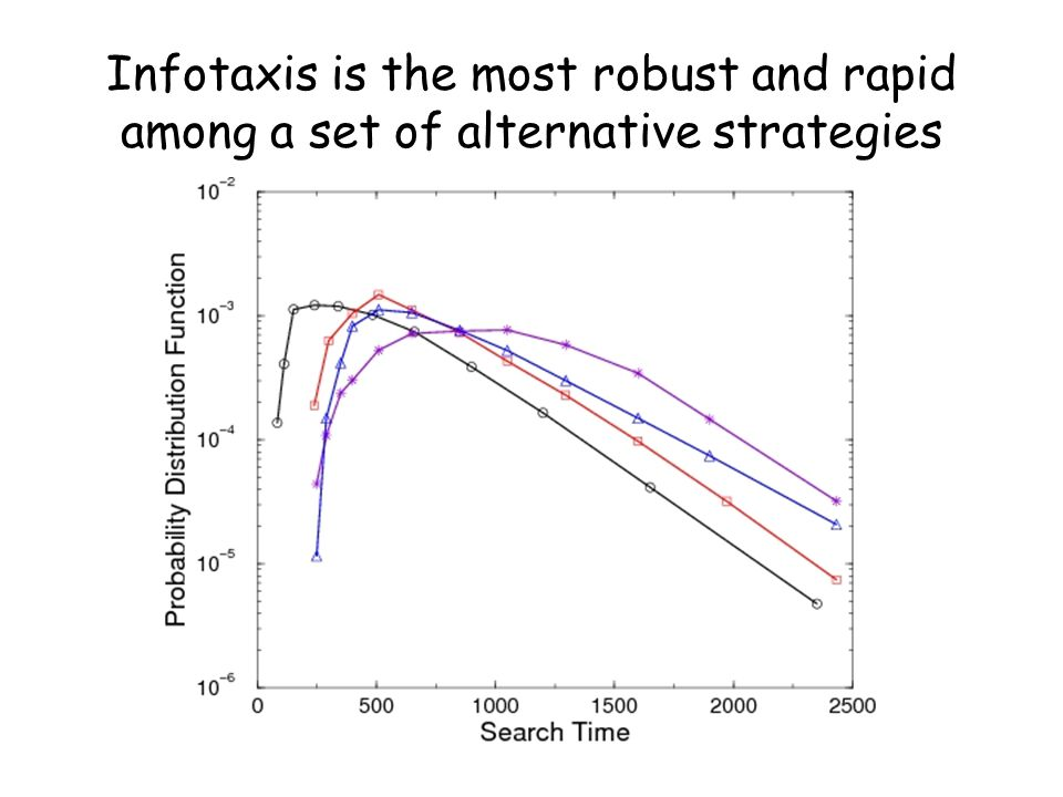 Infotaxis is the most robust and rapid among a set of alternative strategies