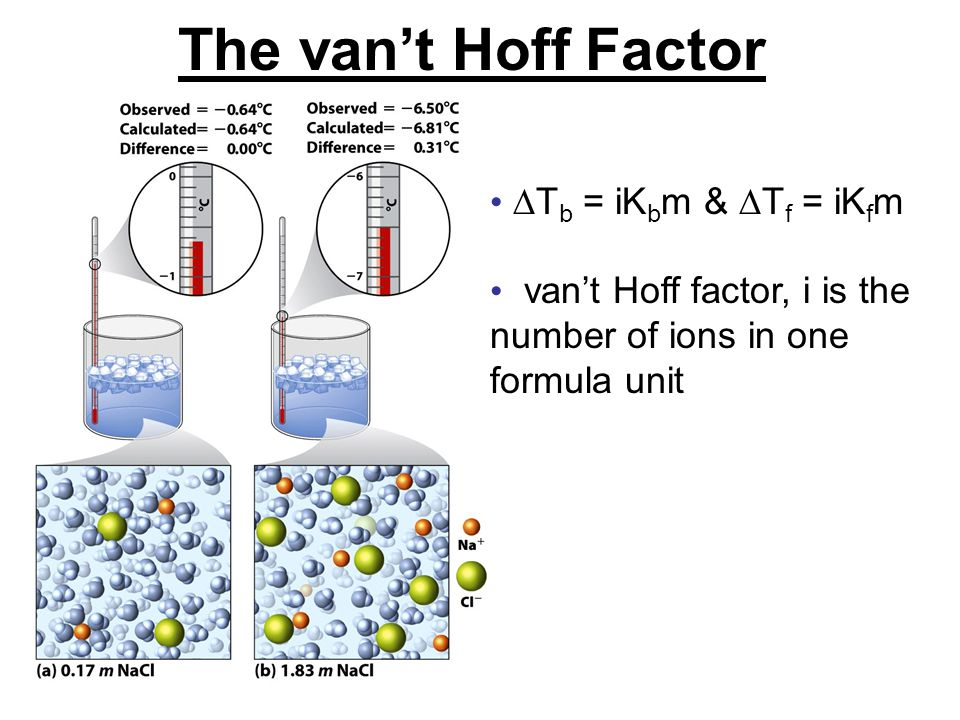 The van't Hoff Factor  T b = iK b m &  T f = iK f m van't Hoff factor, i is the number of ions in one formula unit