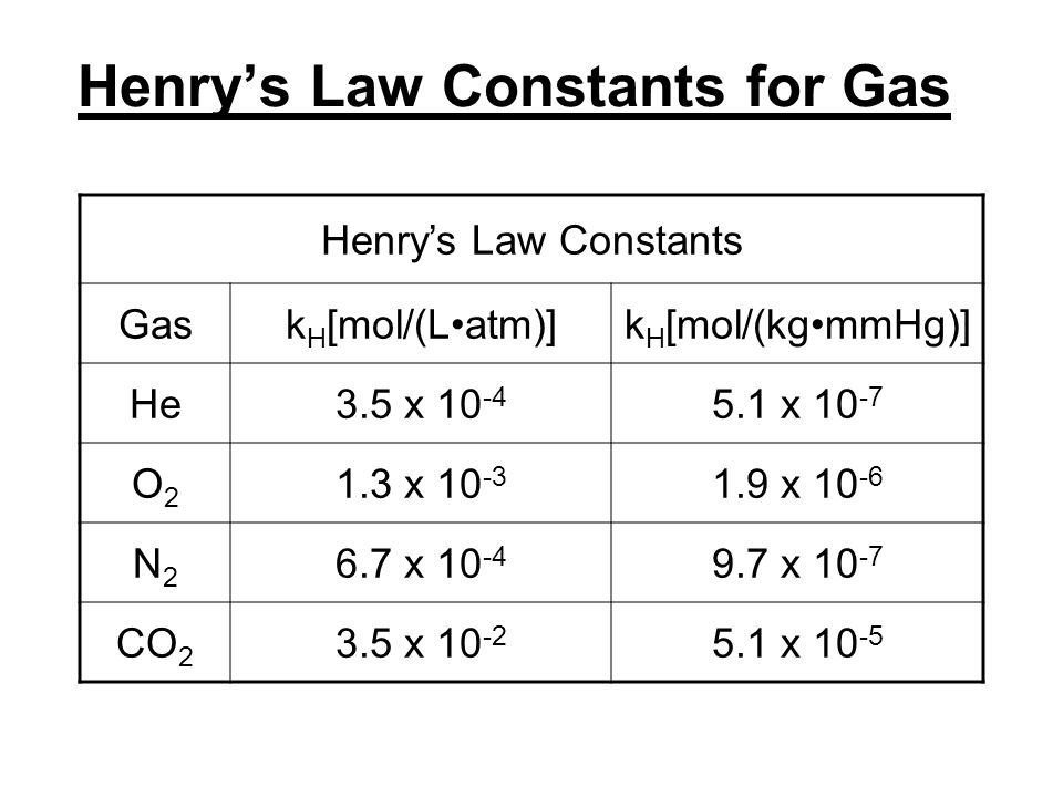 Henry's Law Constants for Gas Henry's Law Constants Gask H [mol/(Latm)]k H [mol/(kgmmHg)] He3.5 x 10 -4 5.1 x 10 -7 O2O2 1.3 x 10 -3 1.9 x 10 -6 N2N2 6.7 x 10 -4 9.7 x 10 -7 CO 2 3.5 x 10 -2 5.1 x 10 -5