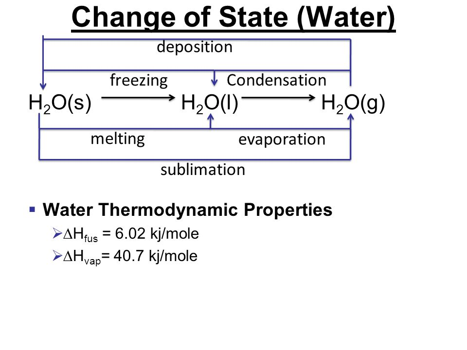 Change of State (Water) H 2 O(s) H 2 O(l) H 2 O(g)  Water Thermodynamic Properties  ∆H fus = 6.02 kj/mole  ∆H vap = 40.7 kj/mole melting evaporation Condensation freezing sublimation deposition