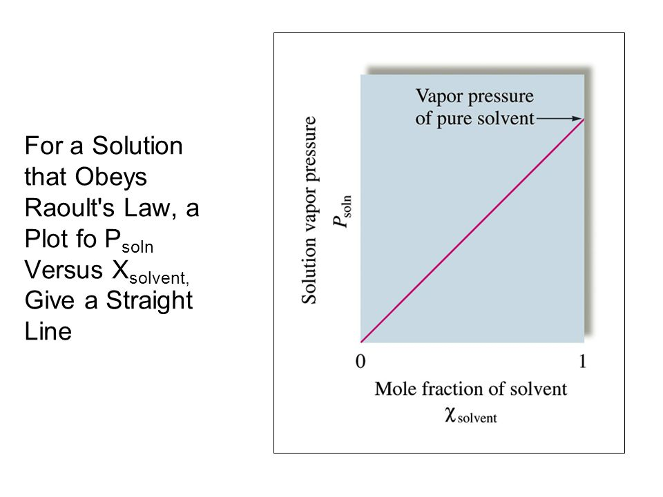 For a Solution that Obeys Raoult's Law, a Plot fo P soln Versus X solvent, Give a Straight Line