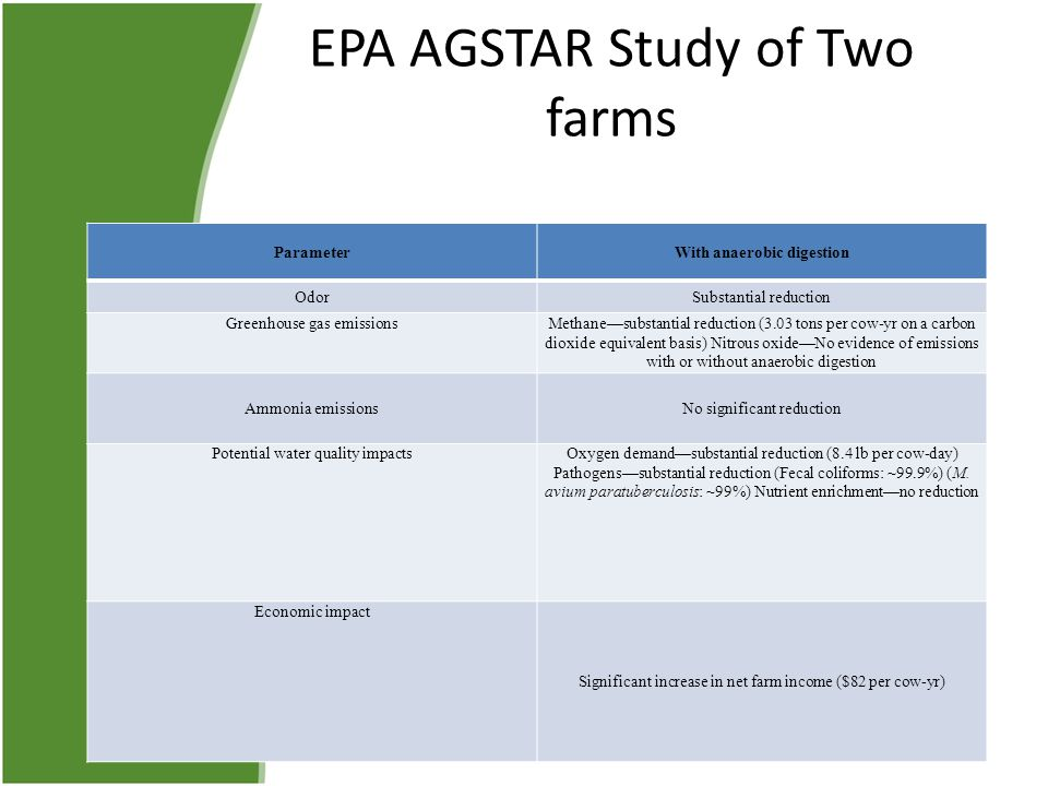 EPA AGSTAR Study of Two farms ParameterWith anaerobic digestion OdorSubstantial reduction Greenhouse gas emissionsMethane—substantial reduction (3.03