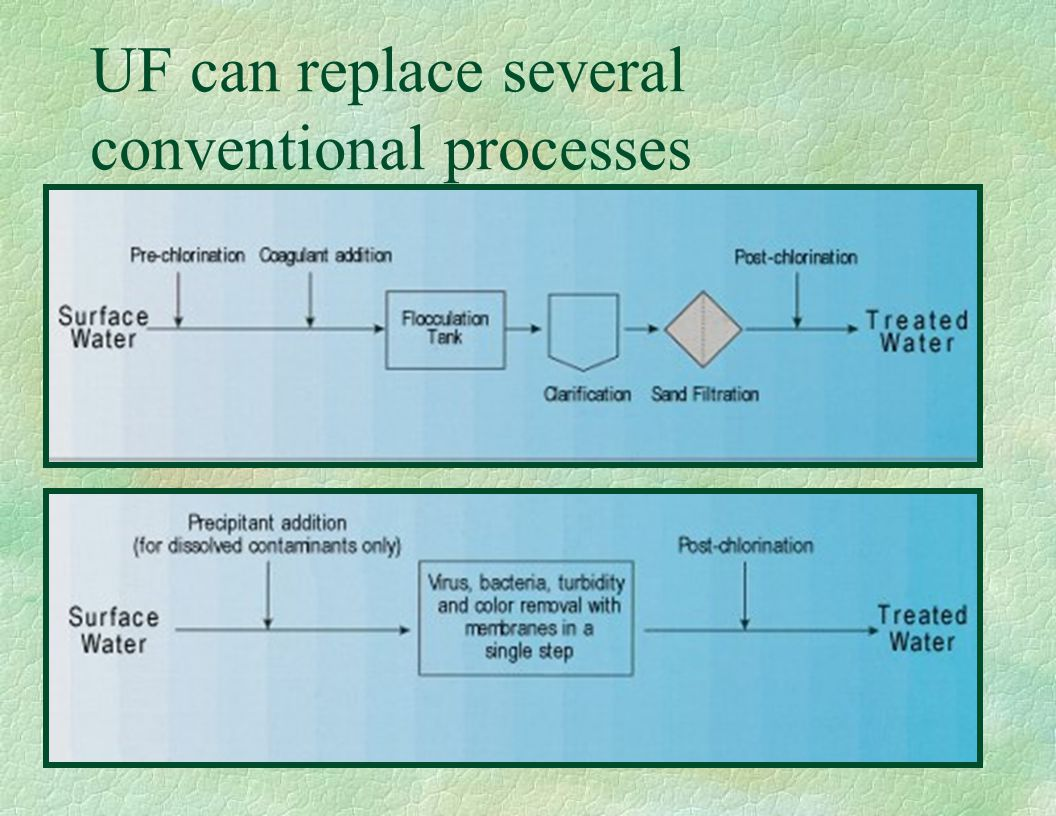 UF can replace several conventional processes